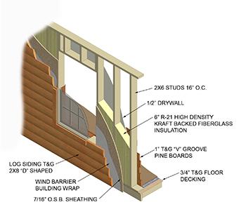Cut Away Sections - Log Siding