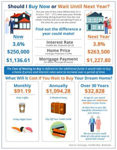 should i buy now or wait until next year - mortgage