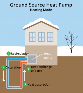 Ground Heat Source